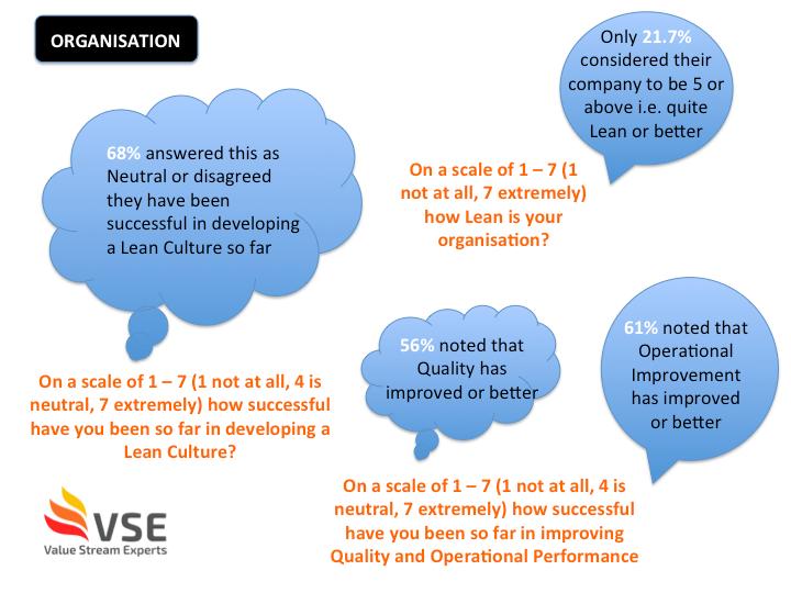 Lean Management Survey results