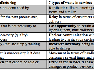 The 7 key areas to eliminate Waste and Inefficiency (for both Manufacturing and Service companies)