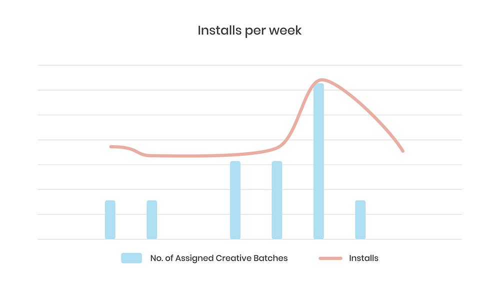 Installs per week graph