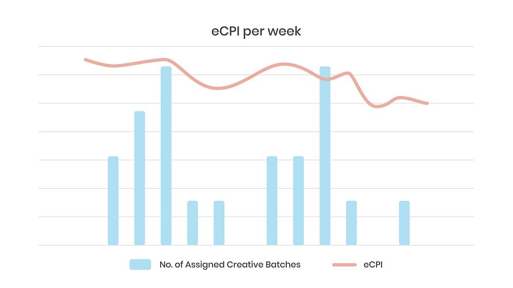 graph: eCPI per week
