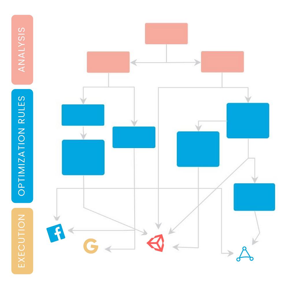 Rule-based Automation Framework