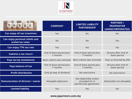 Key Differences Between a Company, Limited Liability Partnership (LLP) & Unincorporated Business