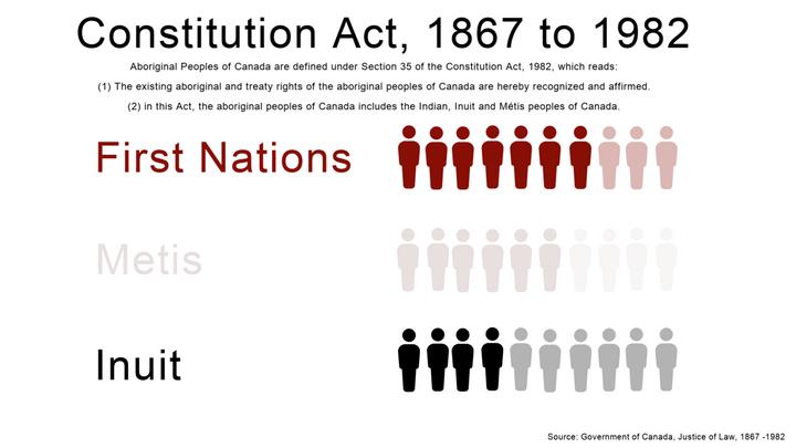 Constitution Act, 1867 - 1982