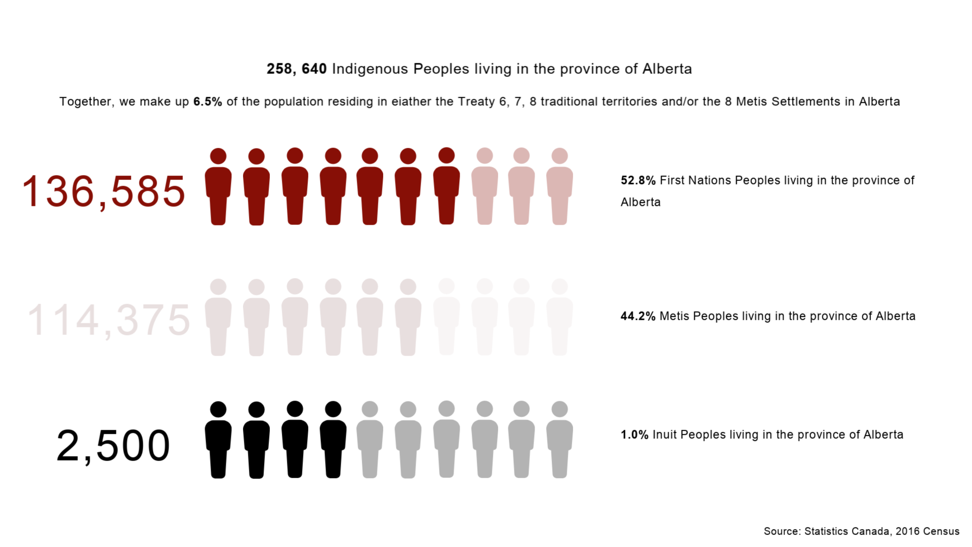 Indigenous Peoples in Alberta
