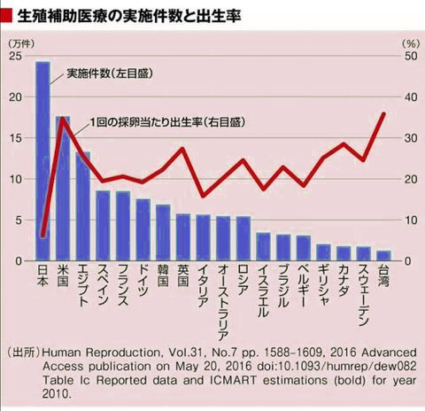 日本の妊活事情