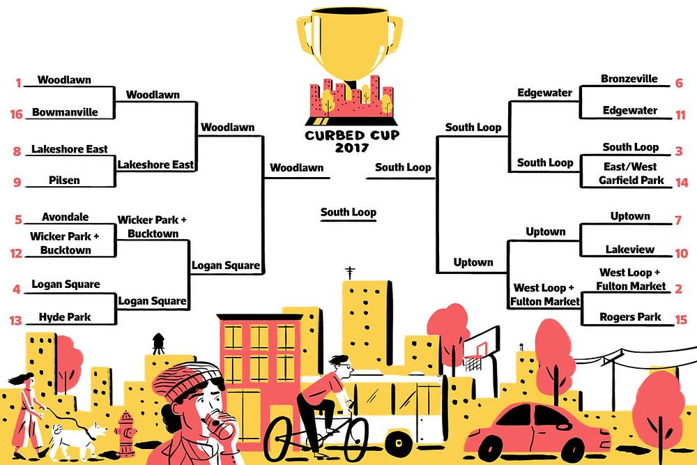 Curbed Cup South Loop Winner