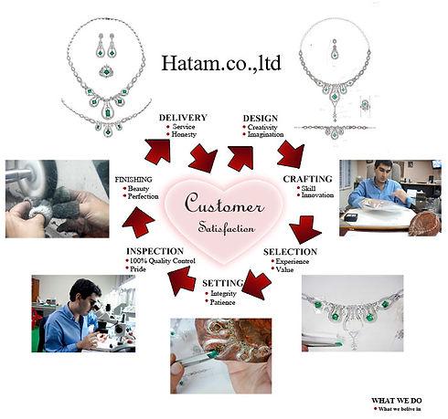 Jewelry Process
