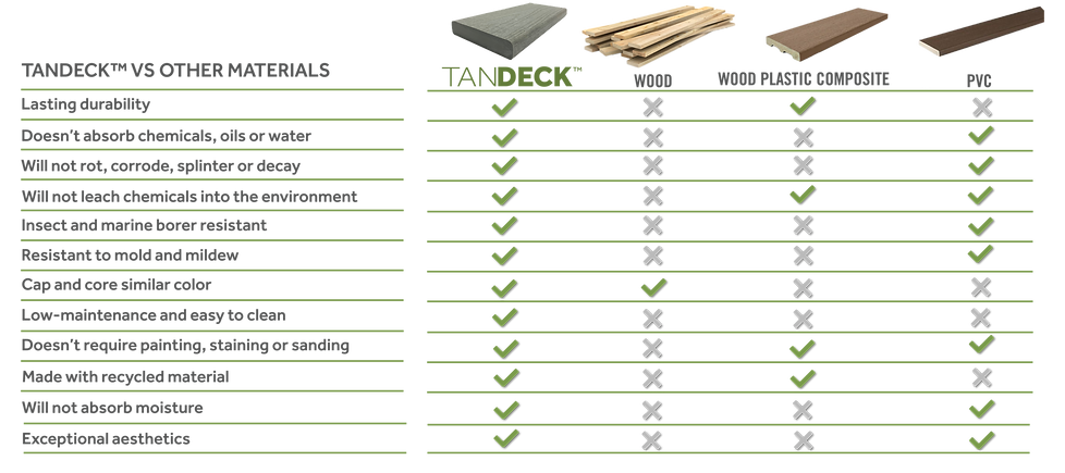 tANDECK VS OTHER MATERIALS.png