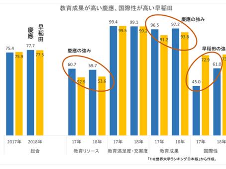 慶應が早稲田を逆転し、10位 世界大学ランキング日本版2018