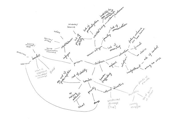 mind map / research