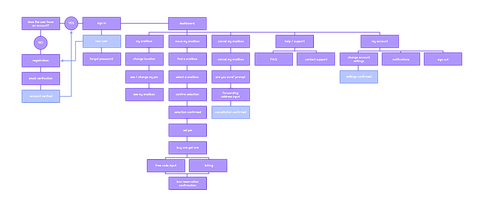 sitemap of snailbox