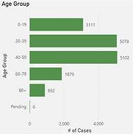 Age Group Covid Graph Oakville 20210508.