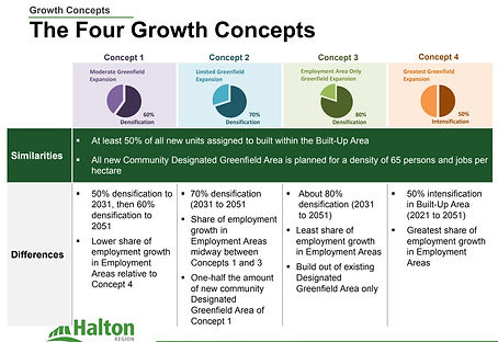 Halton Region Growth Concepts Summary.jp