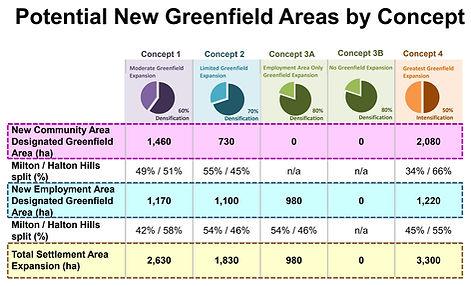 Halton Region Concept Growth Overview.jp