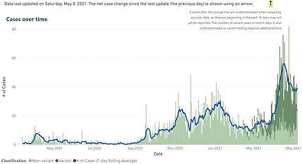 Oakville Covid Cases Graph 20210508.jpg