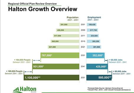 Halton Region Growth Grid.jpg