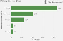 Primary Exposure Graph Covid Oakville 20