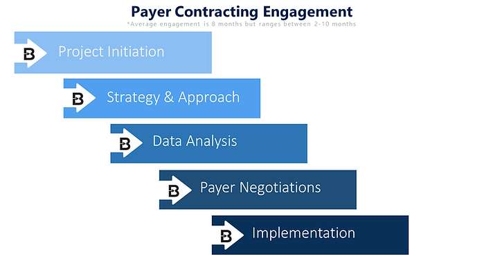 Payer Contracting Process.png