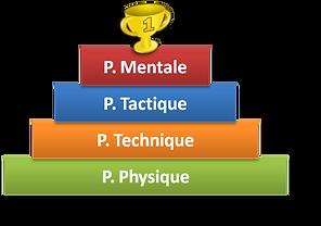 Pyramide-de-la-performance.png