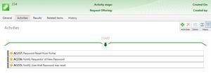 Service Request Template - Password Reset - Activity Workflow