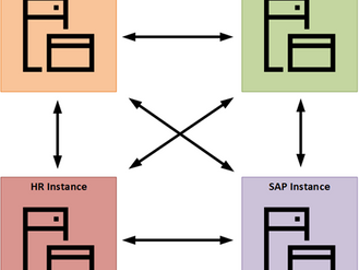 SCSM Design - Multiple Instances