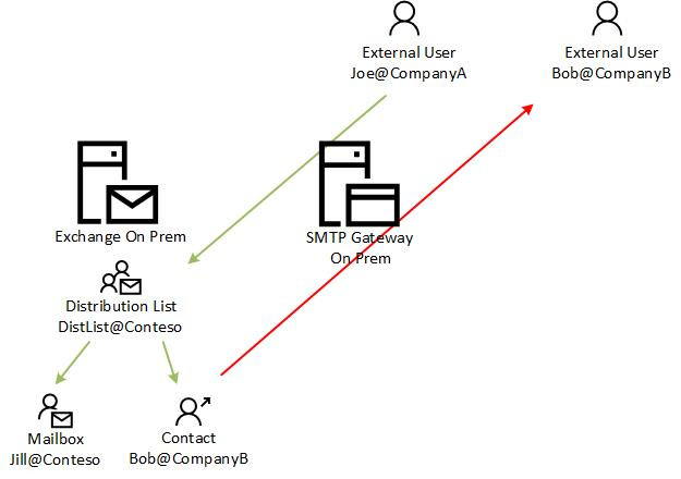 Exchange Distribution List Email Flow