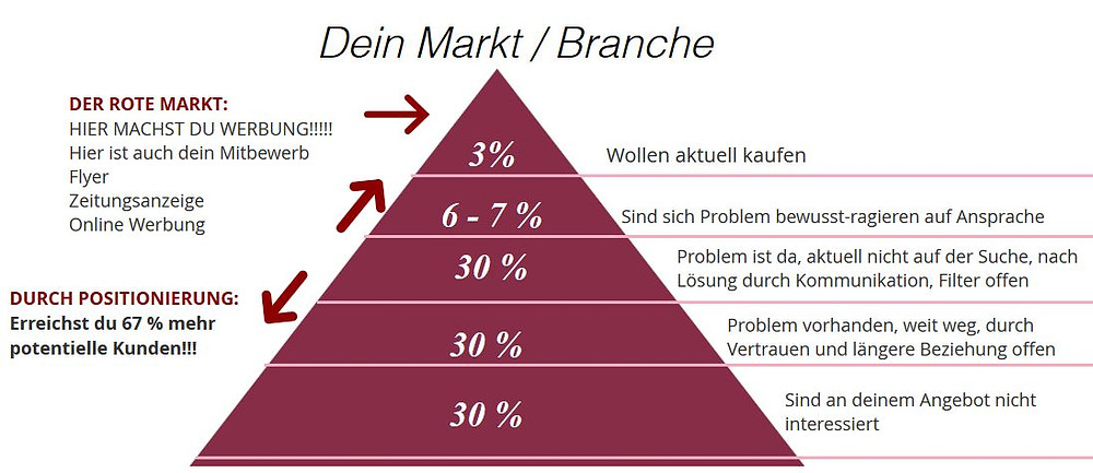 Dein Markt Deine Positionierung