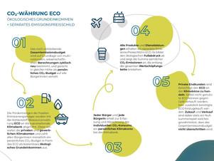 Ökologisches Grundeinkommen