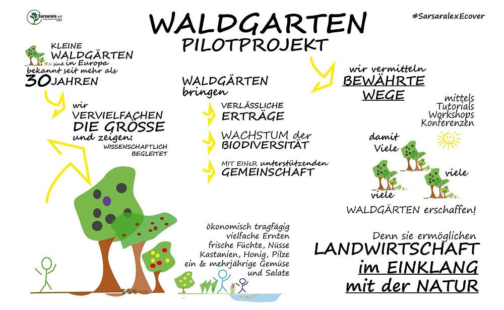 Großer Waldgarten Rehfelde, Nähe Berlin, Grafik zum Projekt: Landwirtschaft im Einklang mit der Natur
