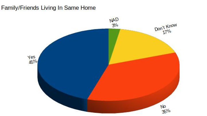 FF Living In Same Home.jpg
