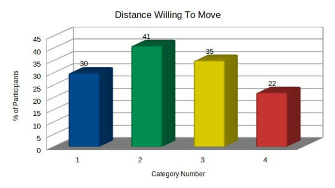 Distance Willing To Move.jpg