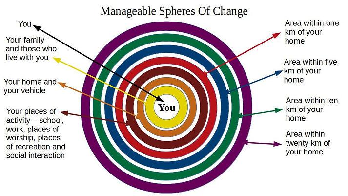 Manageable Spheres.jpg