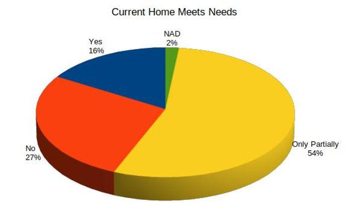 Current Home Meets Needs.jpg