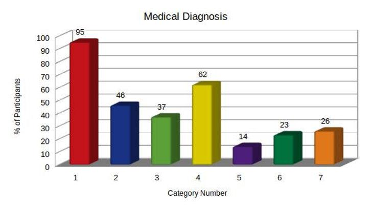 Medical Diagnosis.jpg