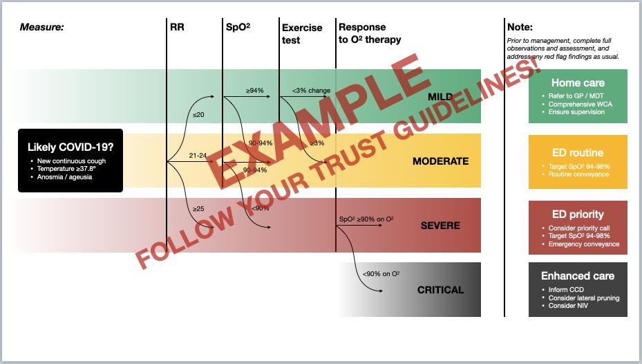 COVID-19 assessment