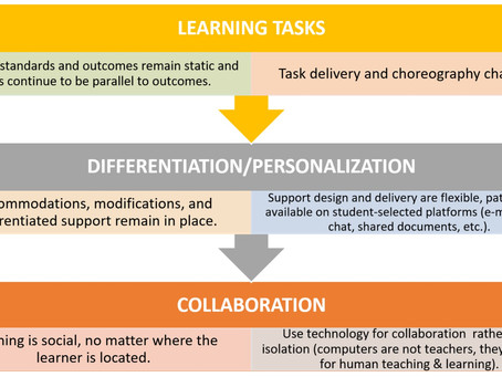 Remote Learning: Change Your Delivery, Not Your Curriculum