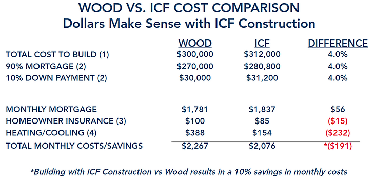 ICF vs Wood Comparison.PNG