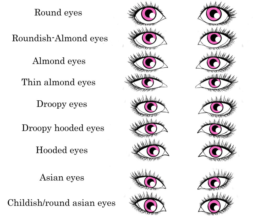 eye shapes, all about eye shapes, different eye shapes, hooded eyes, asian eyes, round eyes, droopy eyes, round eyes, almond eyes, eyes, makeup, beauty, eye spacing