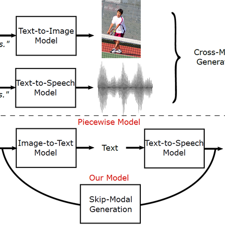 Skip-Modal Generative Networks for Image-to-Speech Synthesis
