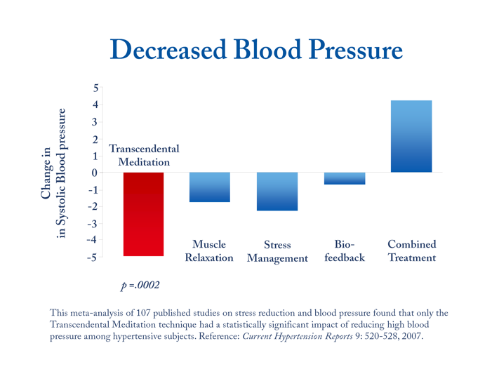 Decreased Blood Pressure