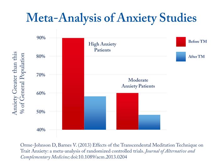 Meta-Analysis of Anxiety Studies