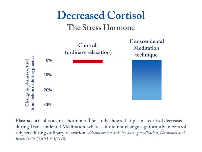 Decreased Cortisol