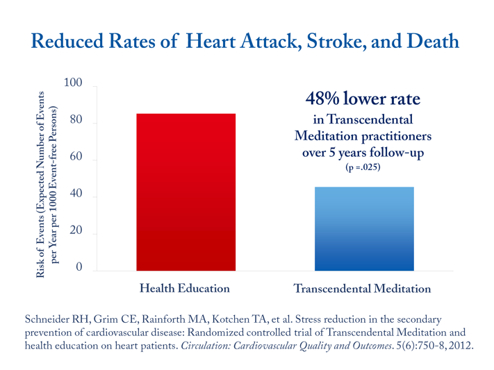 Reduced Rates of Heart Attack & Stroke