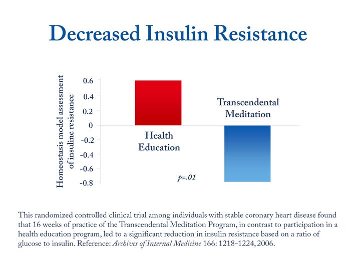 Decreased Insulin Resistance