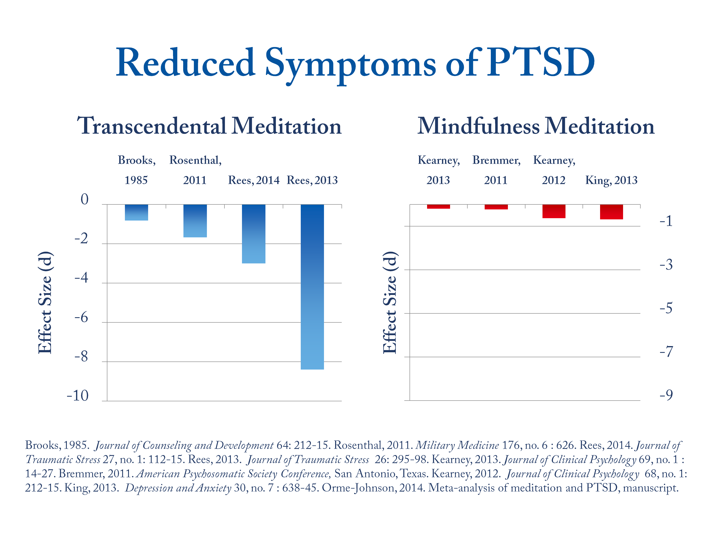 Reduced Symptoms of PTSD