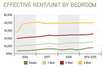 rentbedroom_graph.jpg