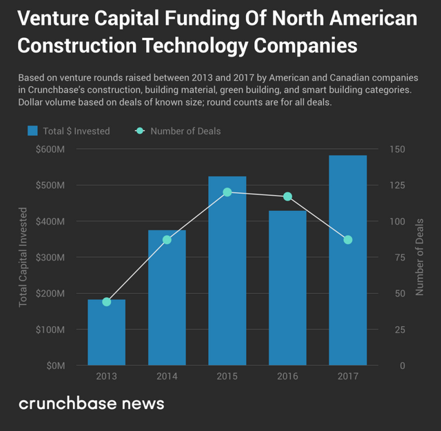 Tread ready to disrupt the construction industry crunchbase a number of other companies in the space are growing san francisco based rhumbix has raised more than 20 million to develop its mobile platform designed malvernweather Gallery