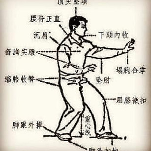 3 Body Stance, used in Hsing Ie or Xingy