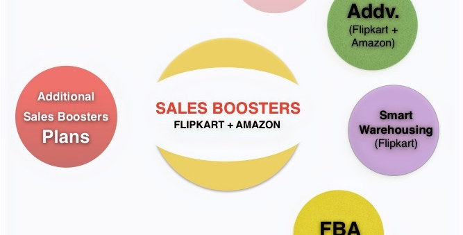 Additional Sales Boosters for Amazon & Flipkart