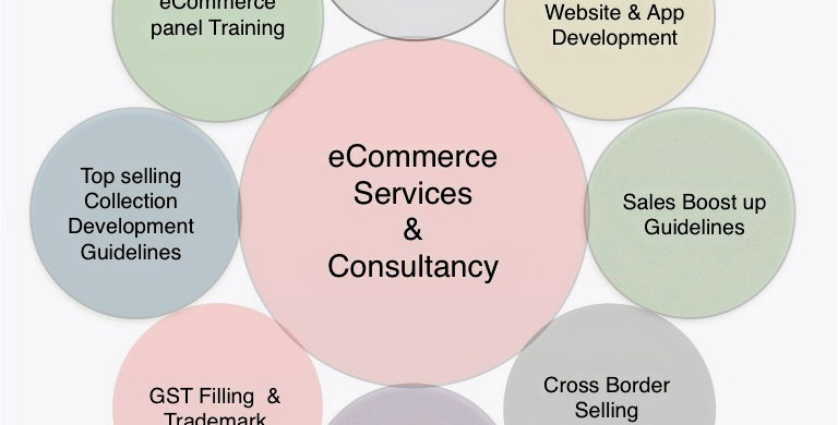 eCommerce Consulting & Guidelines Monthly Plans